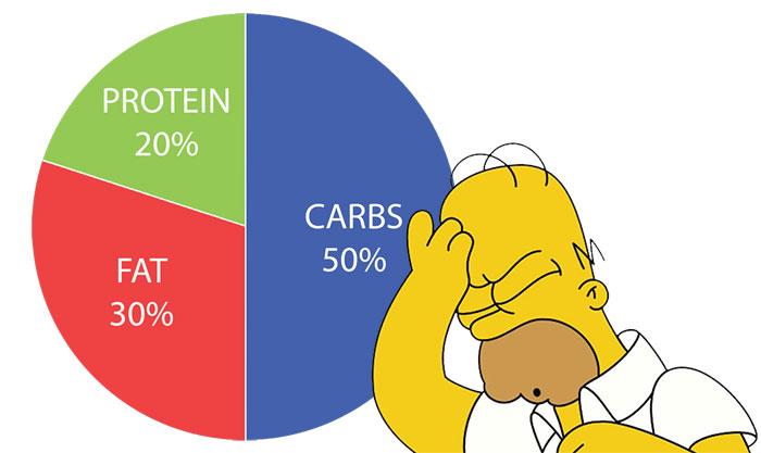 calories vs macros