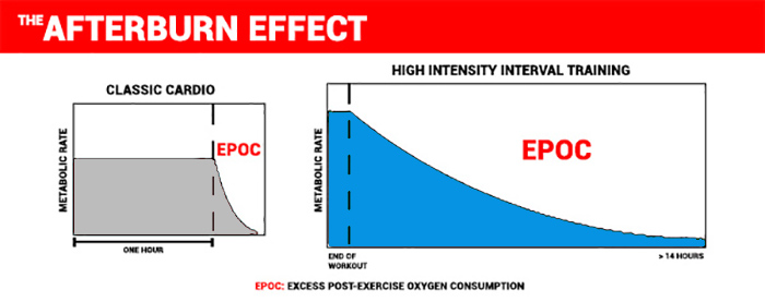 what is the afterburn effect