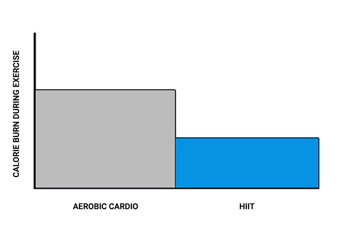 cardio vs hiit calorie burn