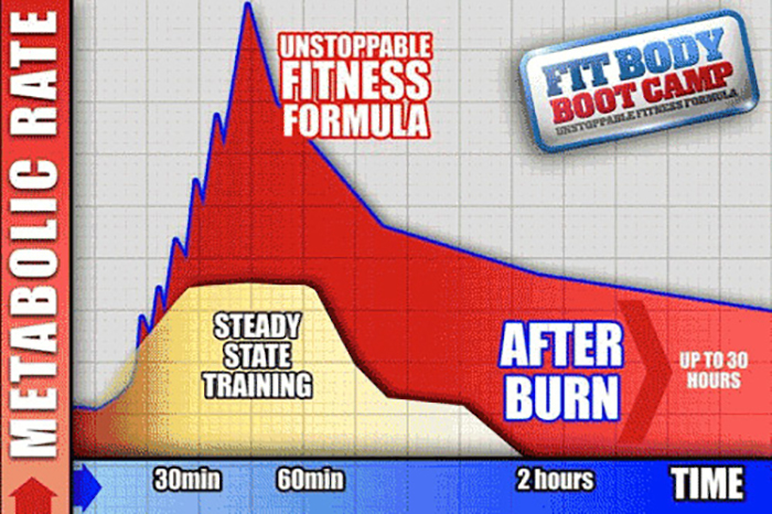 is the afterburn effect real