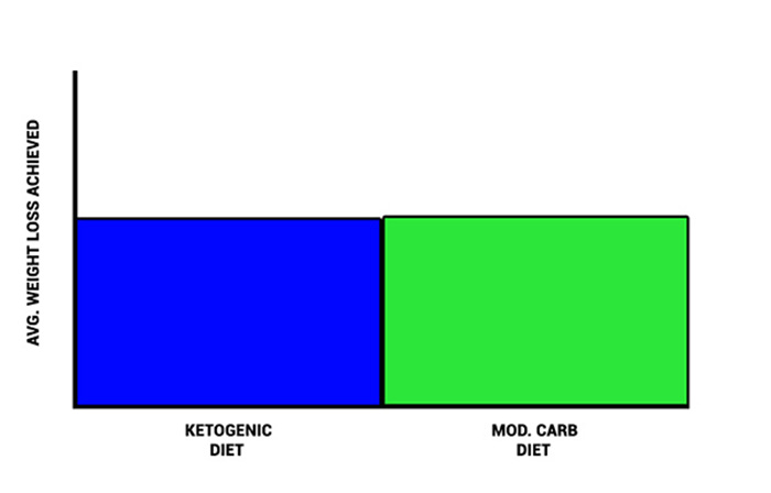 are calories more important than macros to lose weight