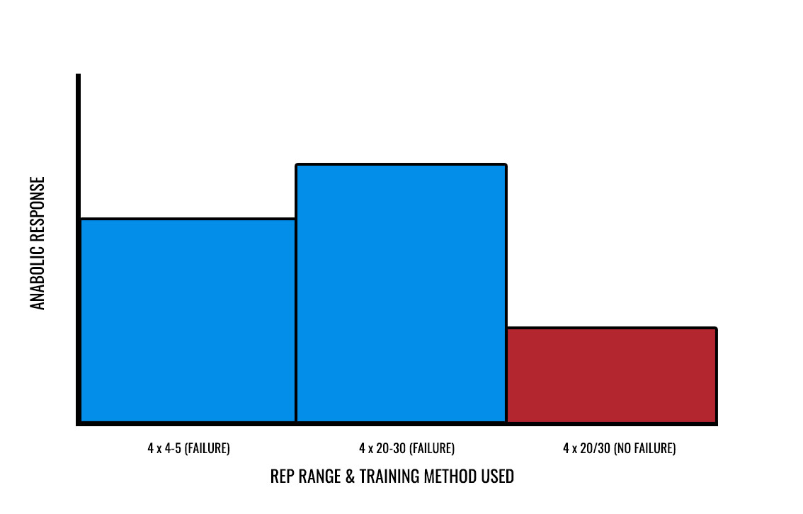 training to failure muscle growth