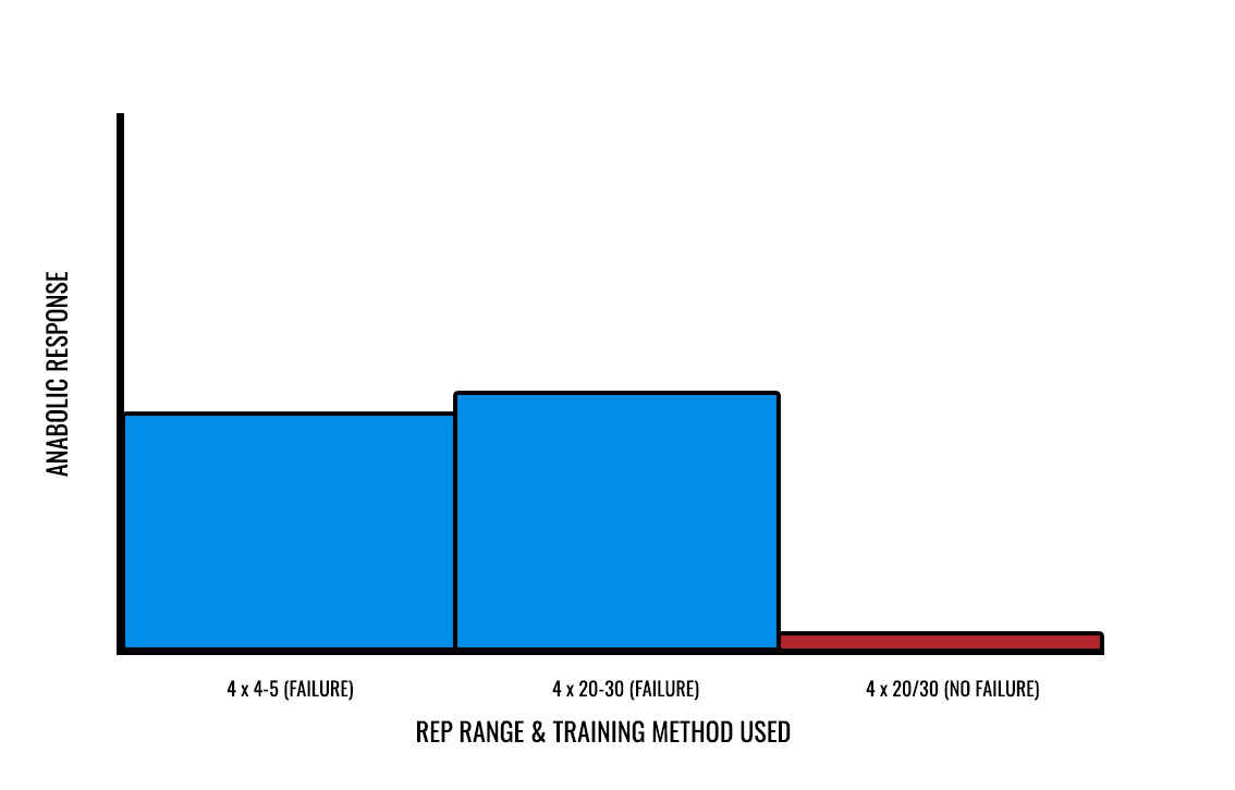 is training to failure better for muscle growth